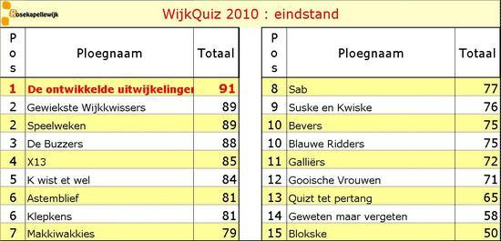 Scorebord 2010 eindstand 550x