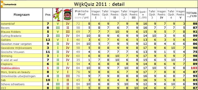 Scorebord 2011 detail