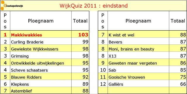 Scorebord 2011 eindstand