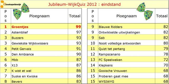 Scorebord 2012 eindstand