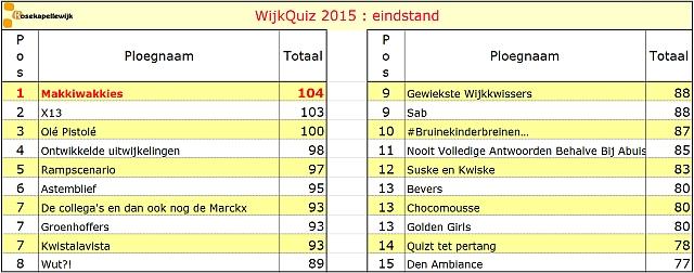 Scorebord 2015 eindstand