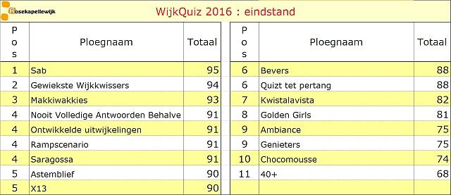 Scorebord 2016 eindstand