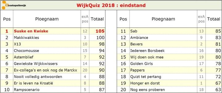 Scorebord 2018 eindstand