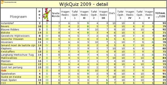 Wiikquiz_2009_Detail