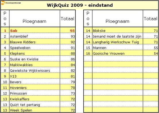 Wiikquiz_2009_Eindestand