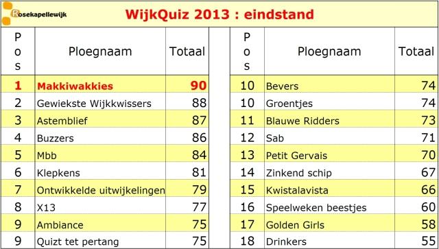 scorebord 2013 eindstand