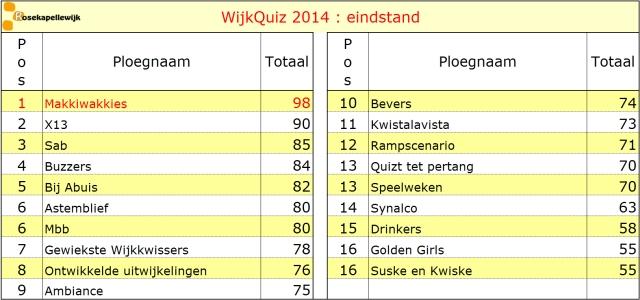 scorebord 2014 eindstand