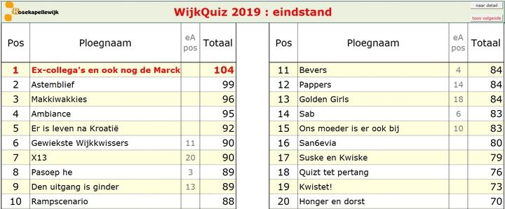 scorebord 2019 eindstand